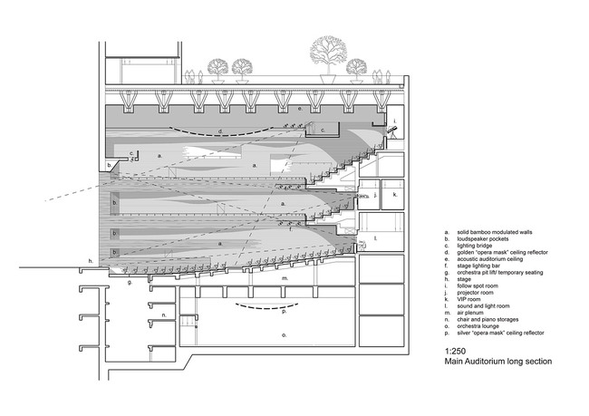Section drawing of the main auditorium.