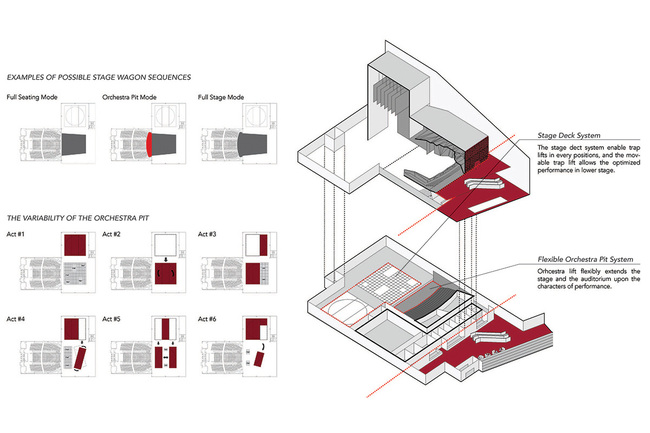 Theater and stage diagram (Image: H Architecture & Haeahn Architecture)