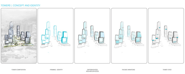 Diagram, concept and identity (Image: UNStudio)