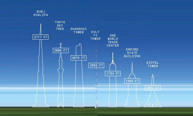 Blanchard, North Dakota's 2063-foot KVLY TV Tower easily dwarfs NYC's One World Trade Center in the Tallest Structure category. (Photo: Flickr / Raymond Cummingham; via medium.com/re-form)