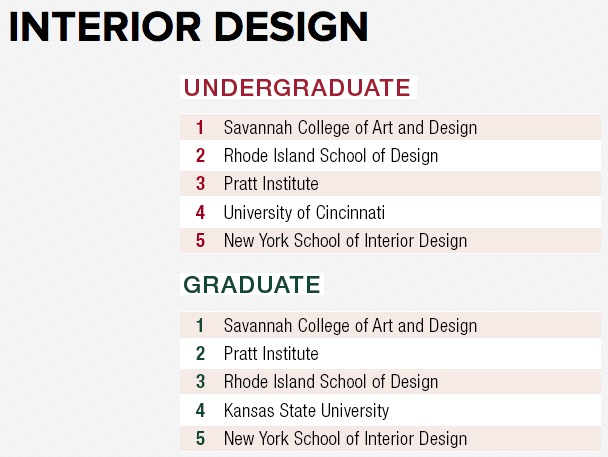 Cornell Harvard And Louisiana State Top Design Intelligence S Best Architecture Amp Design