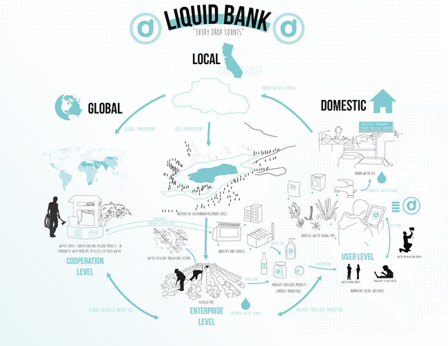 "From Juan Saez's ""Liquid Bank"" proposal."