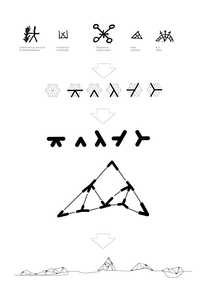 Diagram of the construction system based on the sami symbol language (Image: Eriksen Skajaa Architects)