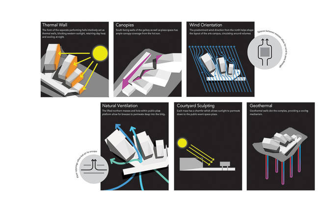 Sustainability diagram (Image: H Architecture & Haeahn Architecture)