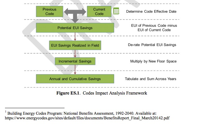 schematically describes the analysis framework. Energy savings are expressed in terms of energy use intensity (EUI) in the figure