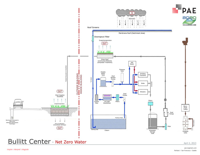 Net Zero Water Diagram