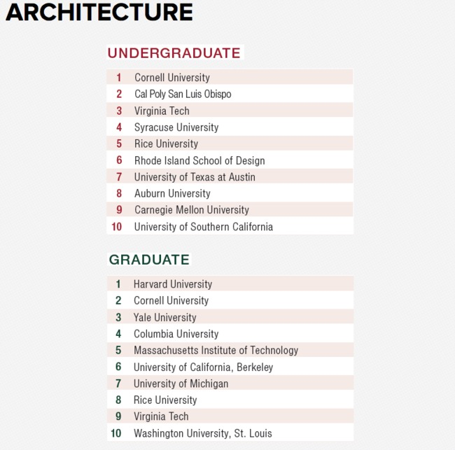 Best Undergraduate Architecture Programs Cornell Harvard And Louisiana  State Top Design