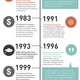 Infographic- A History of Public Interest Design